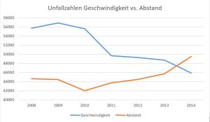 Quelle: Statistisches Bundesamt 2015 (Fachserie 8, Reihe 7).