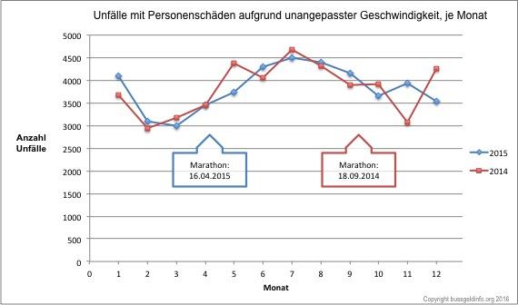 copyright © bussgeldinfo.org | Datenmaterial: Statistisches Bundesamt Download zur freien Verwendung unter Nennung der Quelle gestattet