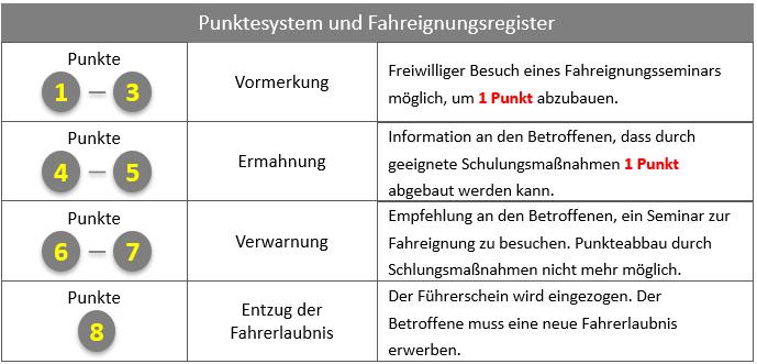 Punktekatalog und Fahreignungsregister